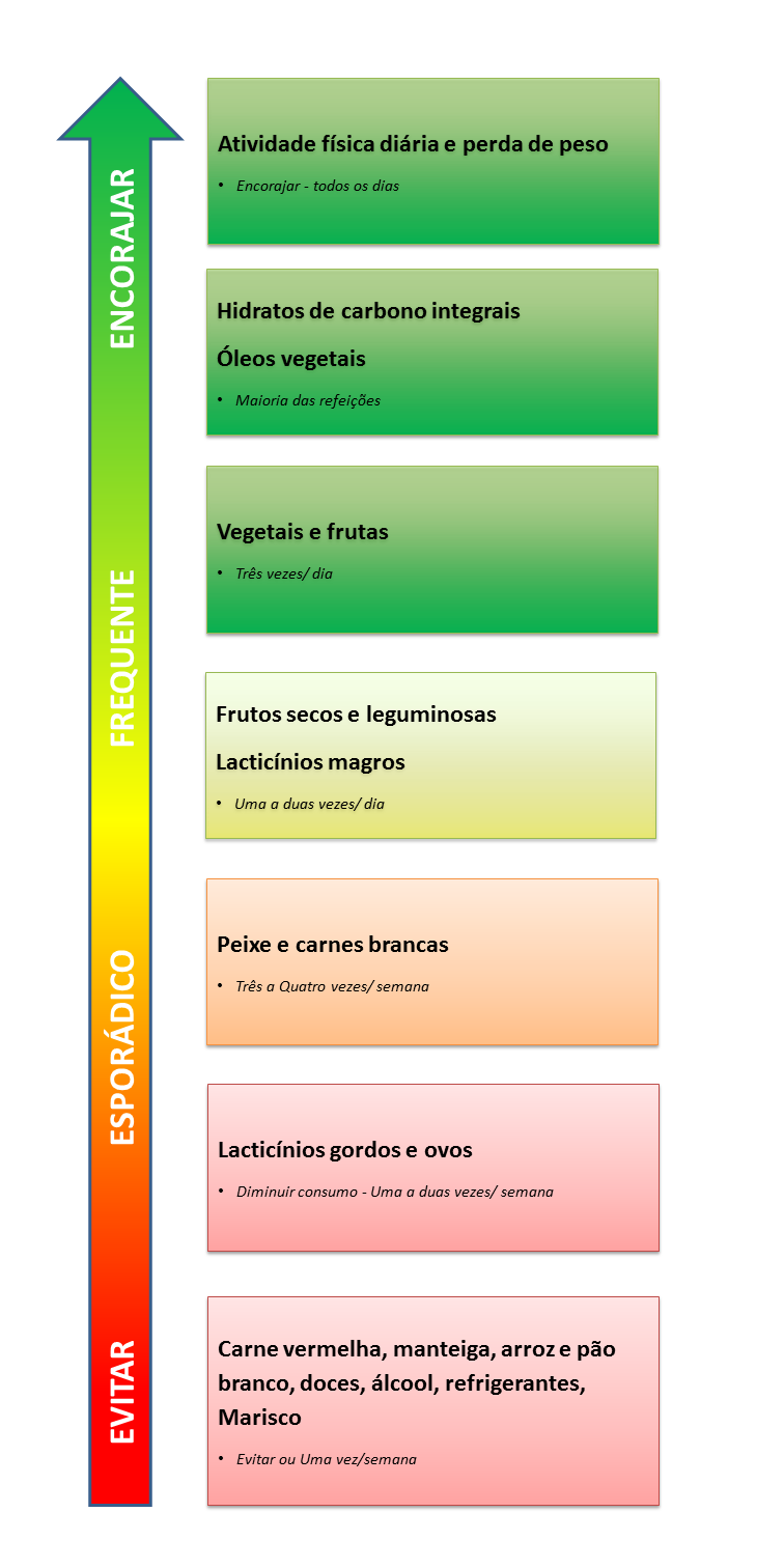 tratamiento medico para acido urico alto acido urico alto sintomas tabla de alimentos prohibidos acido urico